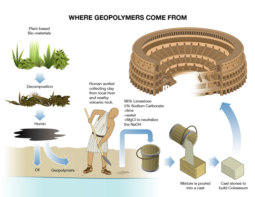 Where_Geopolymers_Come_from